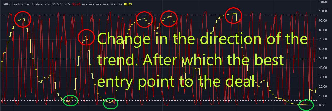 How to enter a trade