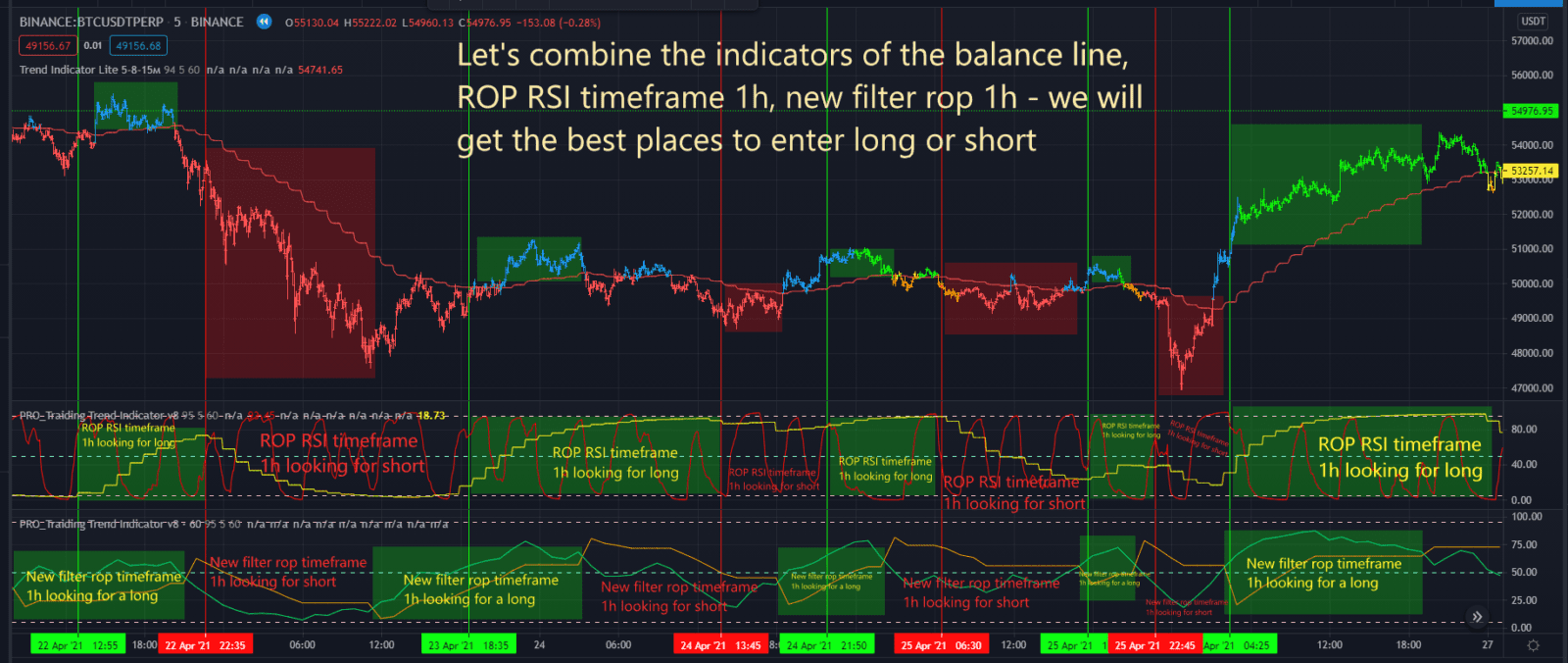 New trading strategy