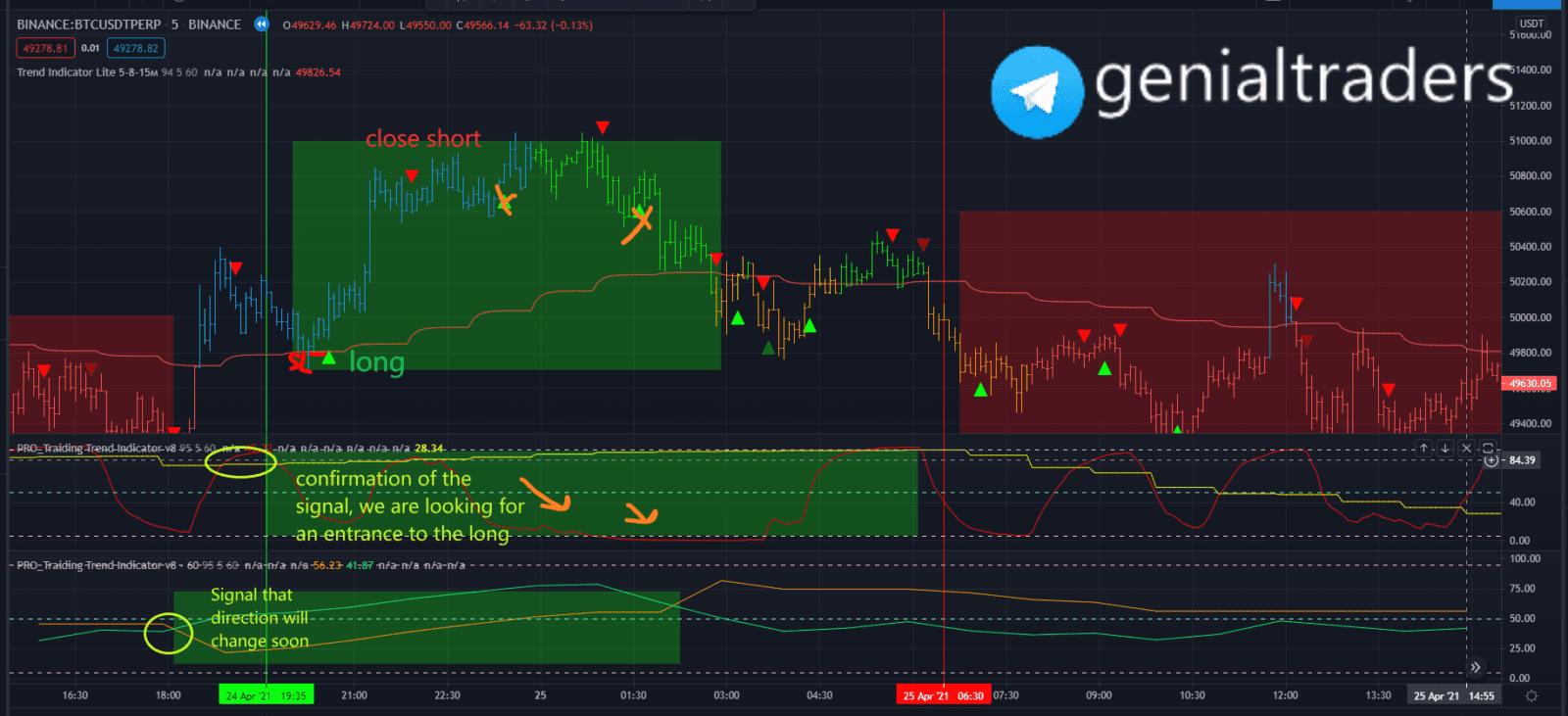 indicator based trading strategy